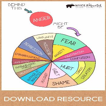 Teachers, Parents! Behind Anger: A Free Social Emotional Learning Poster For School or for Home wha